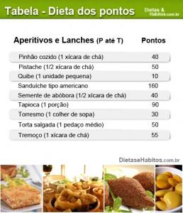 Dieta-dos-pontos-veja-como-emagrecer-rápido-1